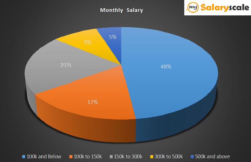 Average monthly Salaries of Nigerians