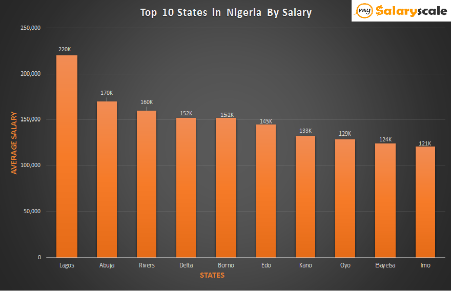Employees Salary Analyses in Nigeria for 2017