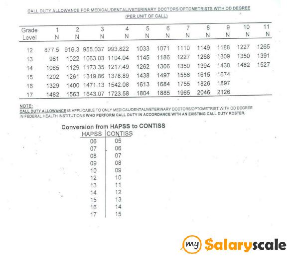 Nigerian Civil Service Salary Structures