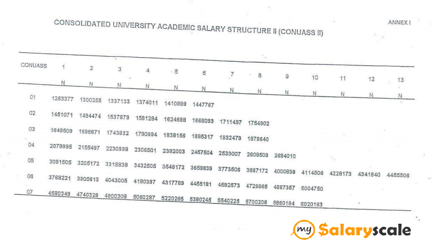 Nigerian Civil Service Salary Structures