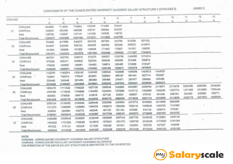 New Salary Scale In Nigeria 2019