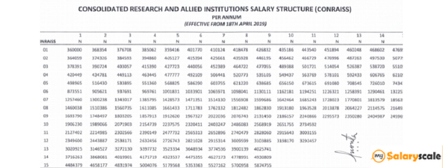 conraiss salary structure