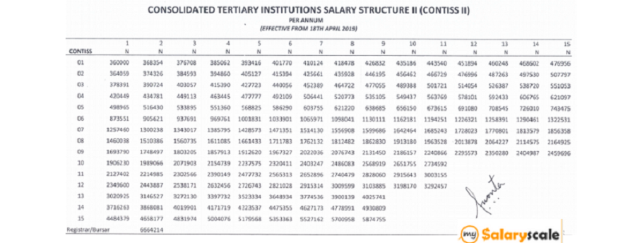 contiss salary structure