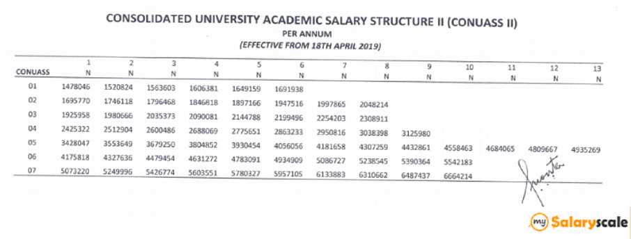 conuass salary structure
