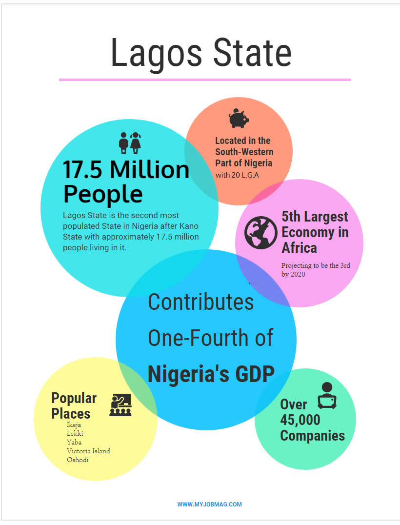 Facts about Lagos
