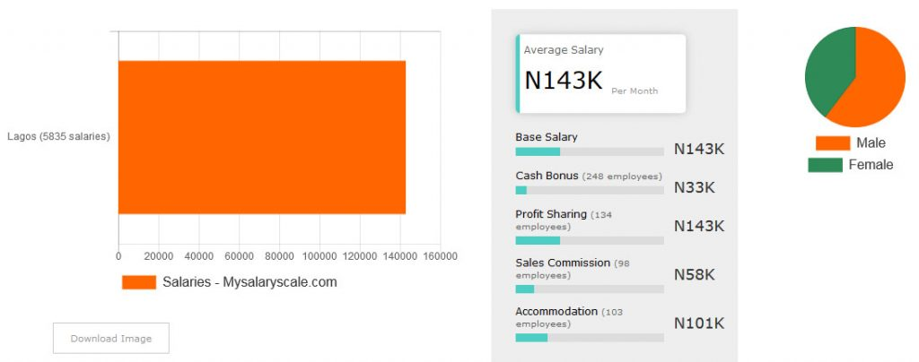 What it means to earn well in Nigeria (Lagos)