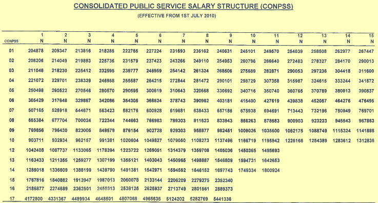 Independent National Electoral Commission INEC Salary Structure