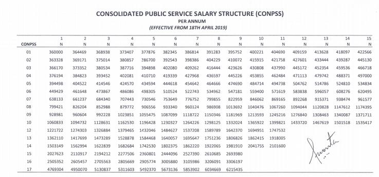 Mysalaryscale CONPSS salary structure