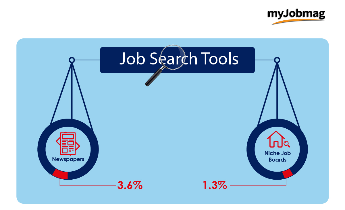 myjobmag survey