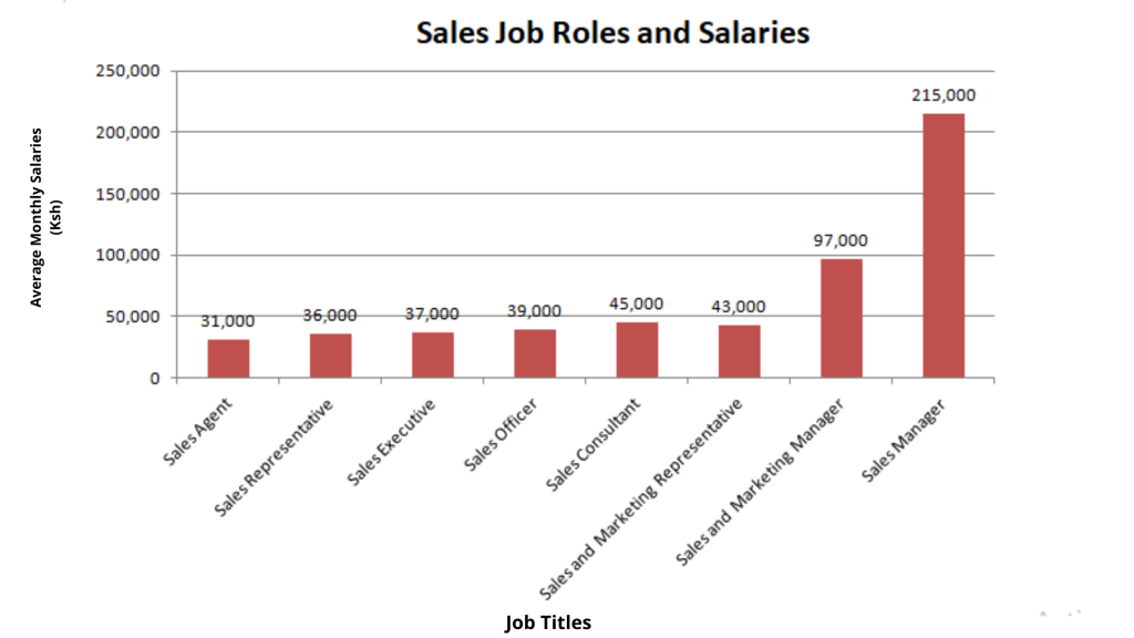 sales roles and salaries